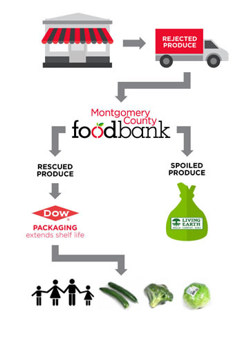 Food Pantry Grants New Mexico